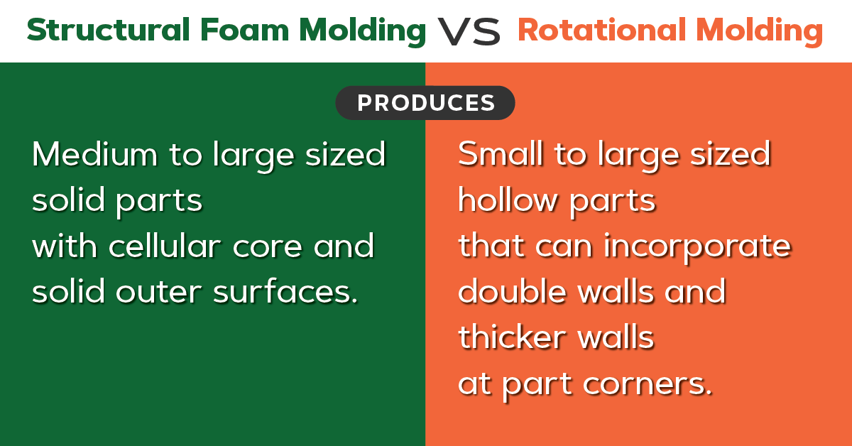 Structural foam vs roto molding type of parts produced.