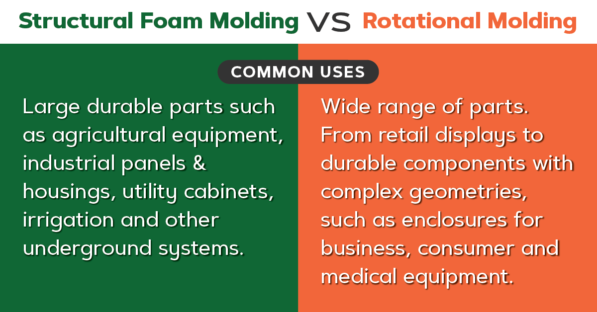 Structural foam vs roto molding, common uses.