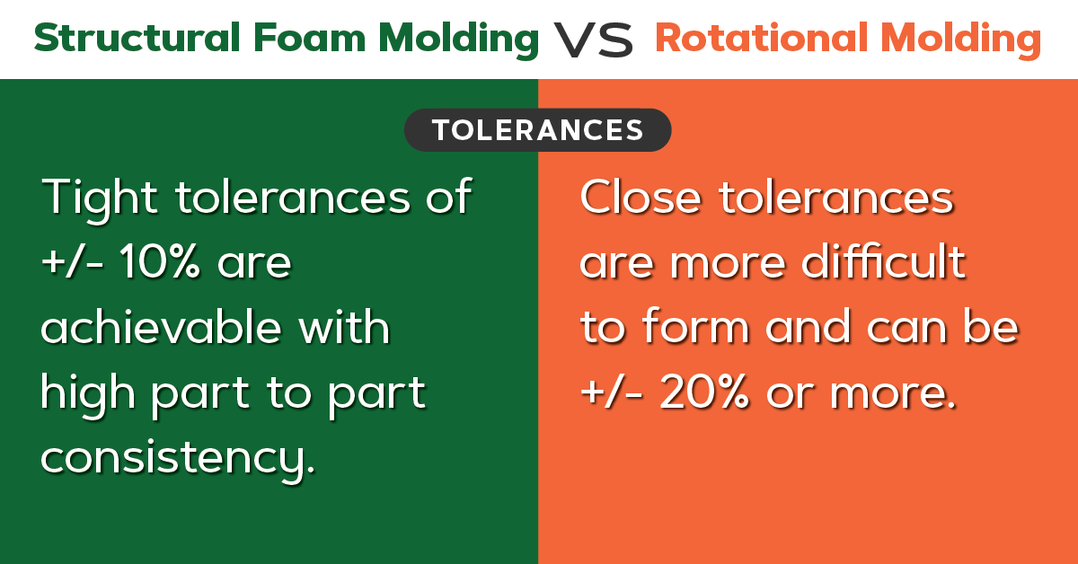 Structural foam vs roto molding, tolerances.
