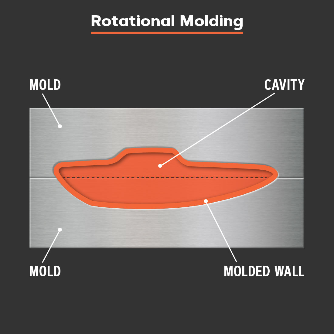Rotational molding tool.