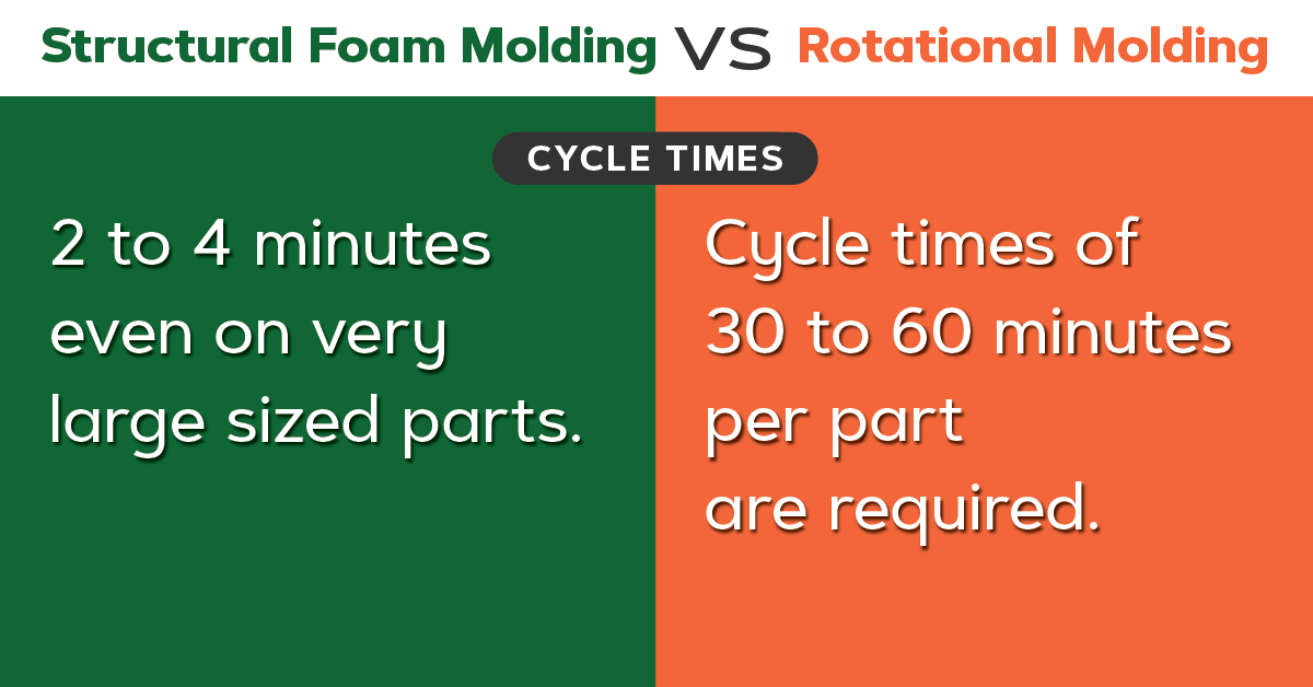 Structural foam vs roto molding, cycle times.
