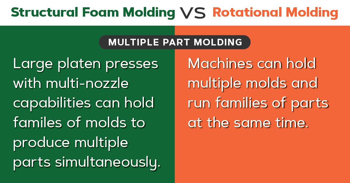 Structural foam vs roto molding, multiple part molding.