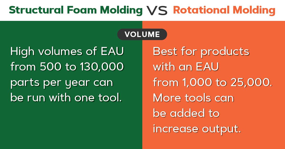 Structural foam vs roto molding, volume.